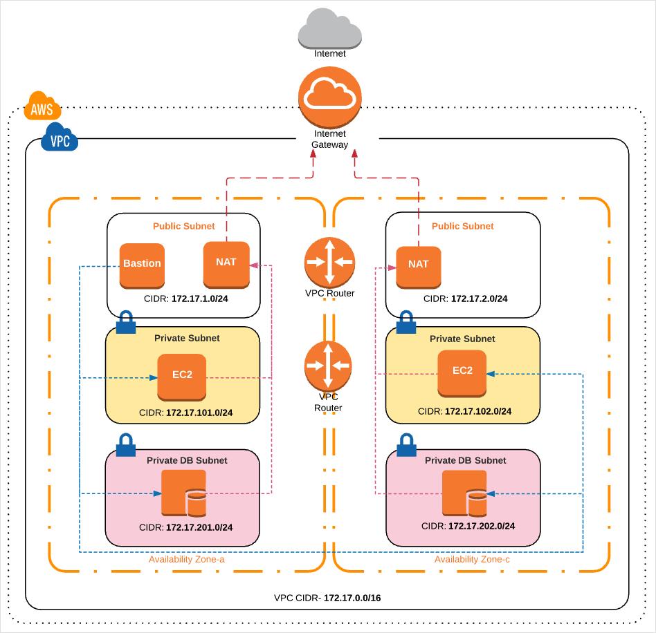 AWS VPC with Terraform Modules | asbubam's blog