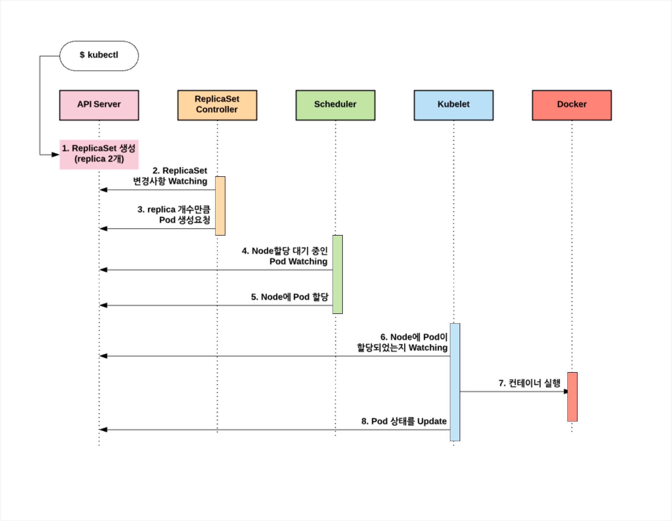 ReplicaSet Diagram